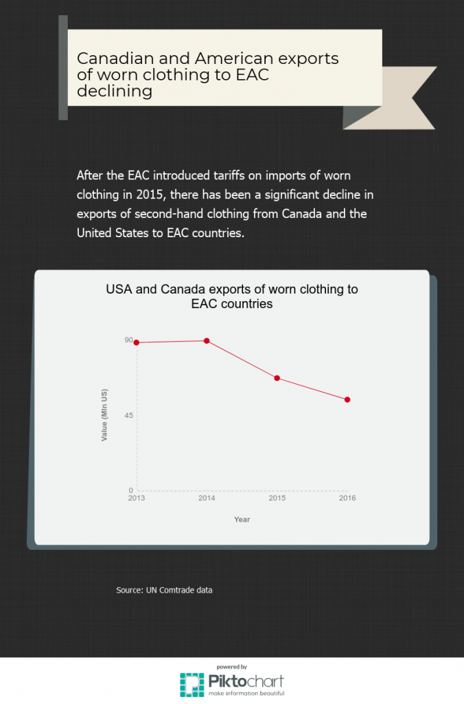 Chapter 4: EAC sanctions hurting North American recyclers, charities